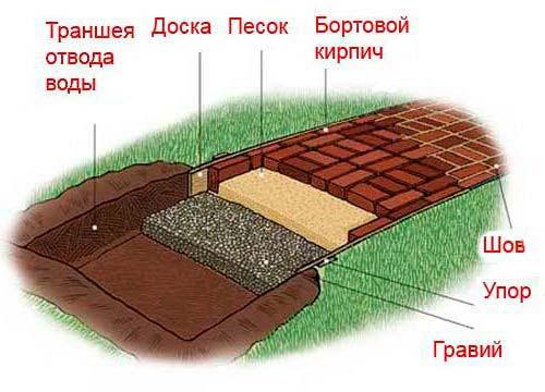 Как правильно сделать дорожку в саду